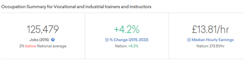 EMSI Data - 4.2% increase in Vocational Trainers