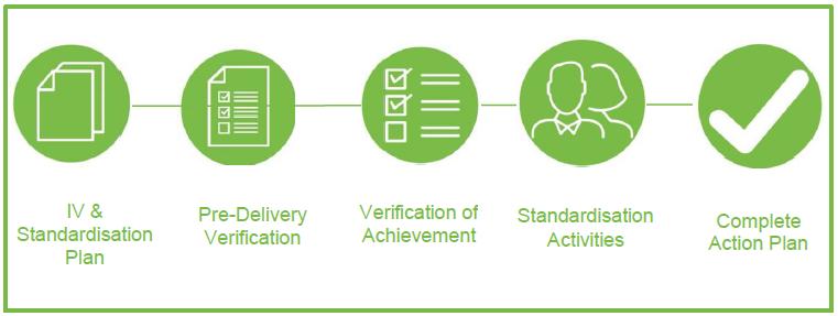internal verification qualification